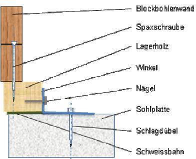 Fundamentverankerung | blockhaus-24.de