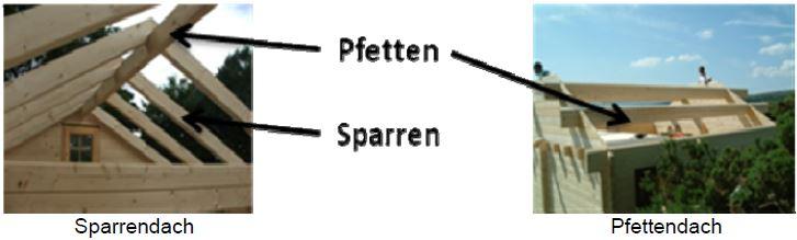 Holzhaus selber bauen - Sparrendach / Pfettendach
